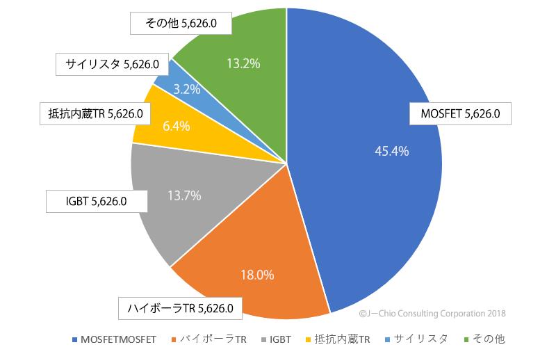 2017年トランジスタ品種別売上金額構成(¥億)