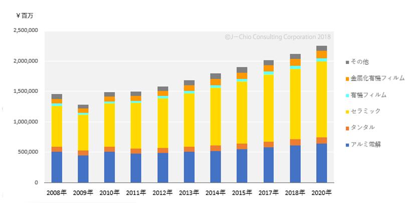 アルミ電解コンデンサー世界市場販売金額予測2018年