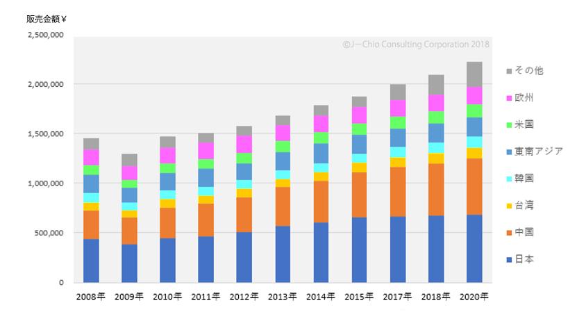 世界国別コンデンサ製品販売金額推移(¥)