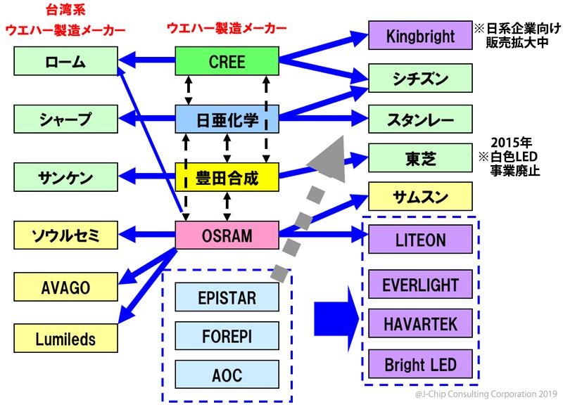 LED特許と価格の関係