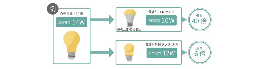 電球形蛍光ランプと電球形LEDランプの比較