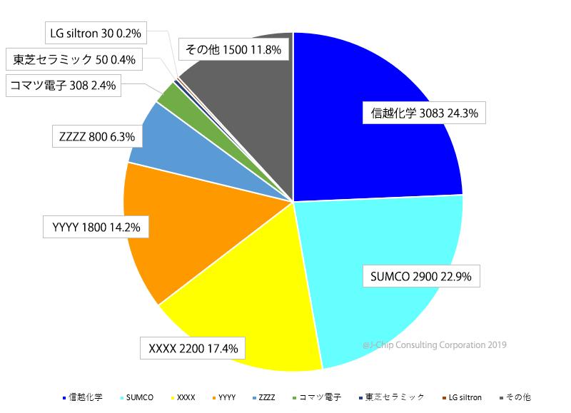 半導体用シリコン売上金額シェア(¥億)