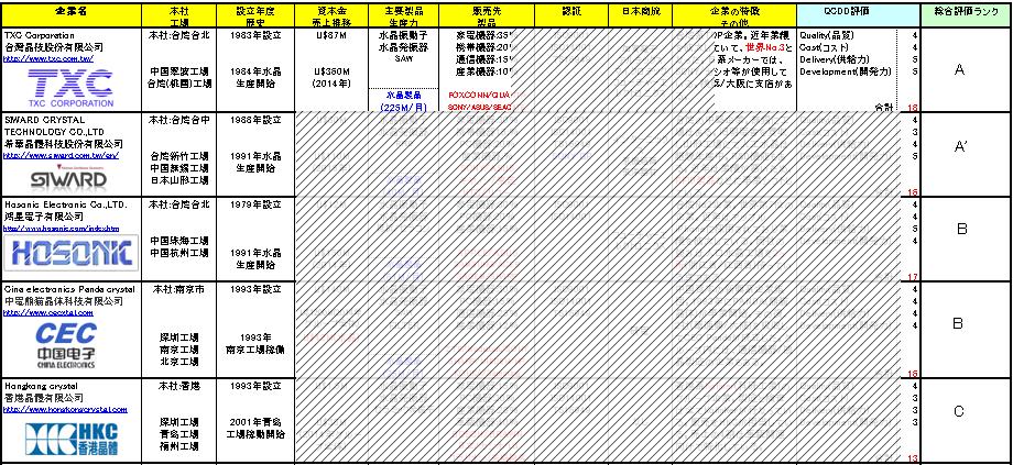 水晶製品メーカーQCDD総合評価