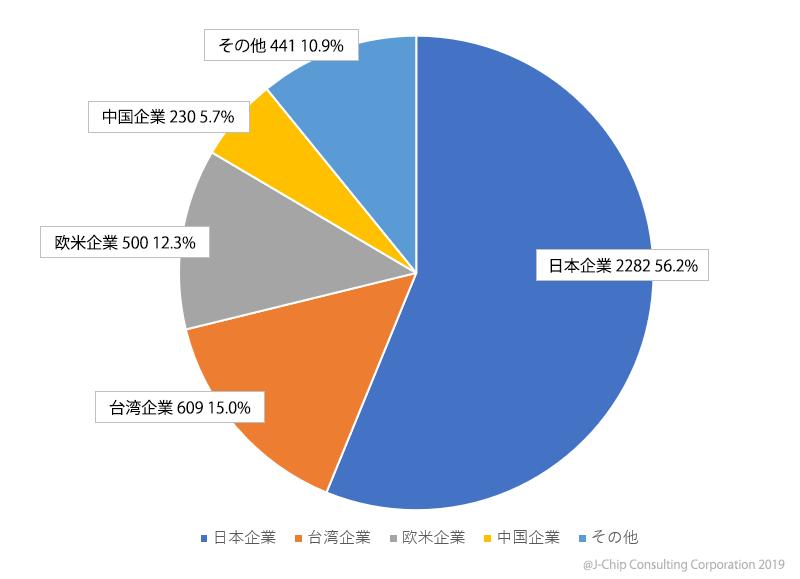 2009年 水晶製品国籍別売上金額シェア(¥億)