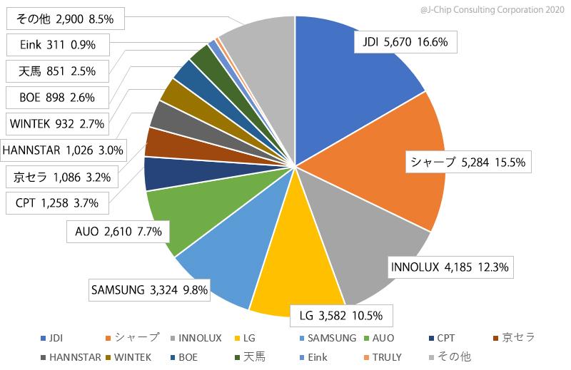2013年 中小型TFT液晶メーカー別売上金額(¥億)