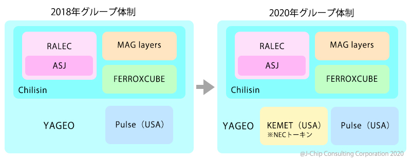 Yageoグループ体制