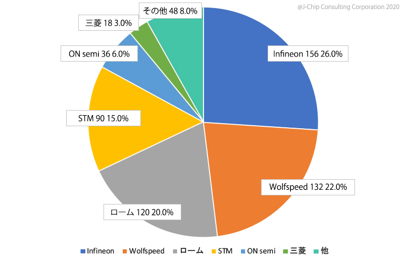2019年 SiC製品メーカー別売上シェア推測(¥億)