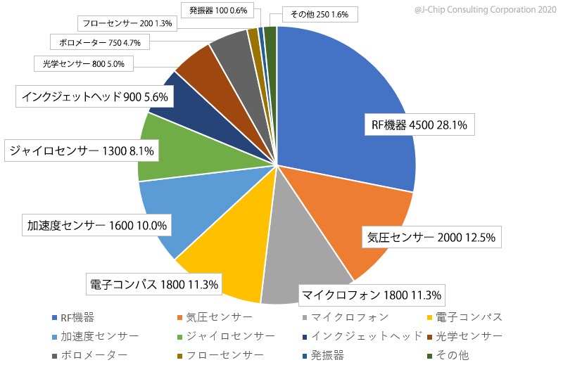 2019年 MEMS品種別売上金額分析(U$M)