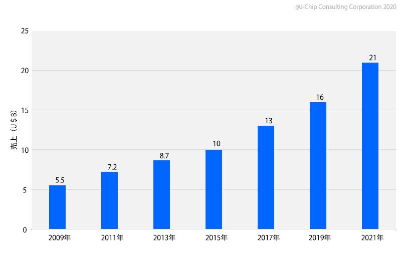 2020年 MEMS製品市場売上推移(U$B)